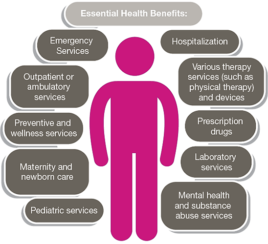 Essential health benefits: Emergency services, outpatient or ambulatory services, preventive and wellness services, maternity and newborn care, pediatric services, mental health and substance abuse services, laboratory services, prescription drugs, therapy services (such as physical therapy) and devices, and hospitalization